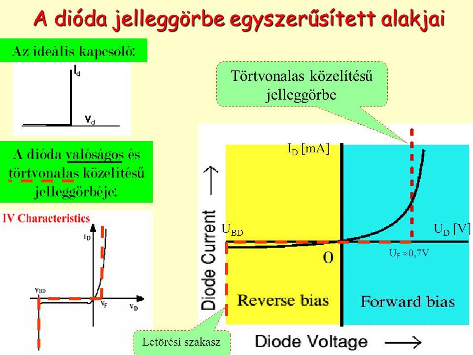A dióda jelleggörbe egyszerűsített alakjai