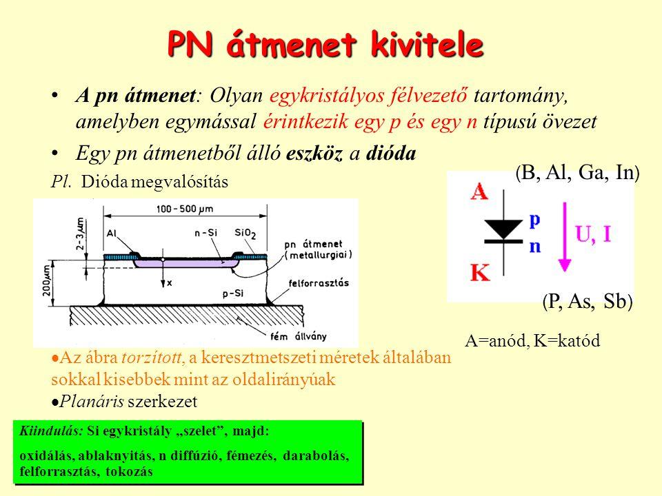 PN átmenet kivitele A pn átmenet: Olyan egykristályos félvezető tartomány, amelyben egymással érintkezik egy p és egy n típusú övezet.
