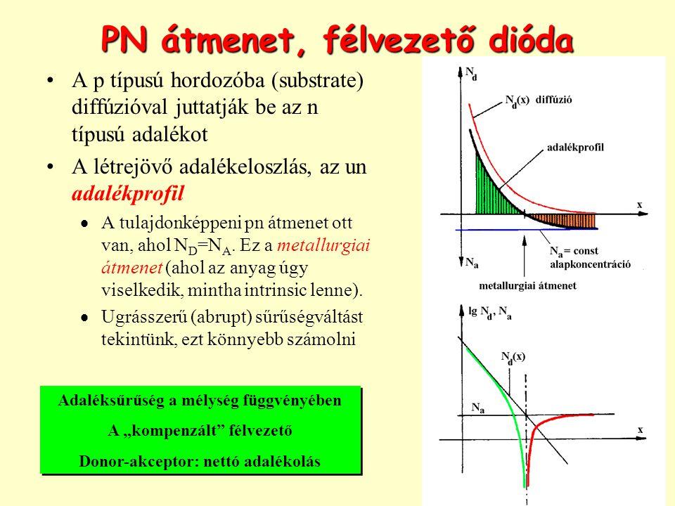 PN átmenet, félvezető dióda