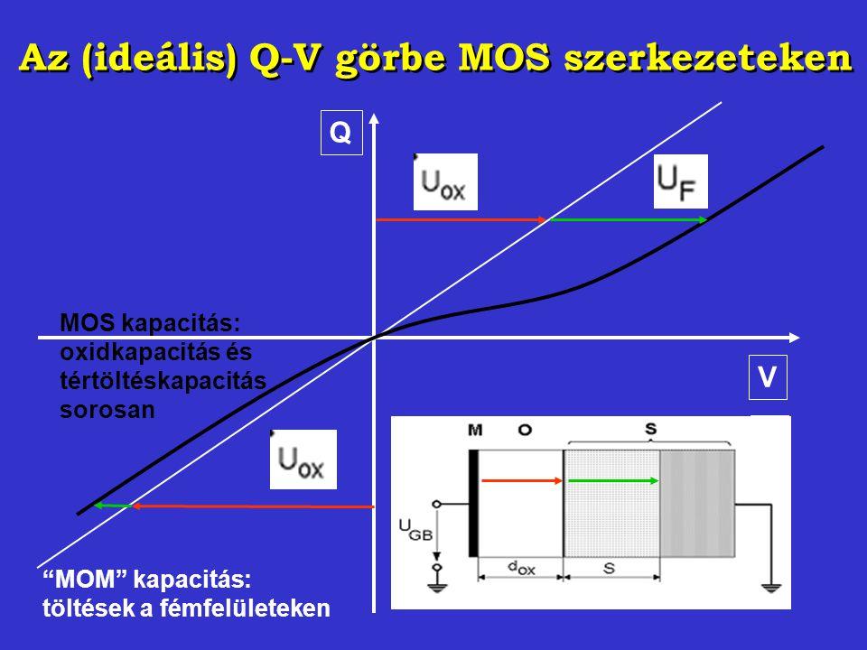 Az (ideális) Q-V görbe MOS szerkezeteken