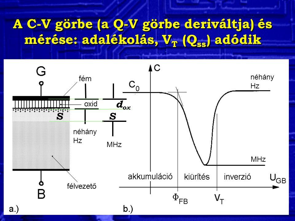 A C-V görbe (a Q-V görbe deriváltja) és mérése: adalékolás, VT (Qss) adódik