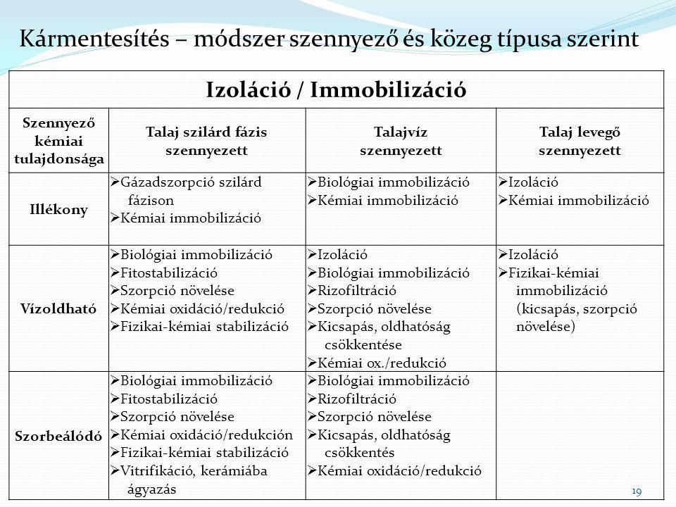 Izoláció / Immobilizáció Szennyező kémiai tulajdonsága