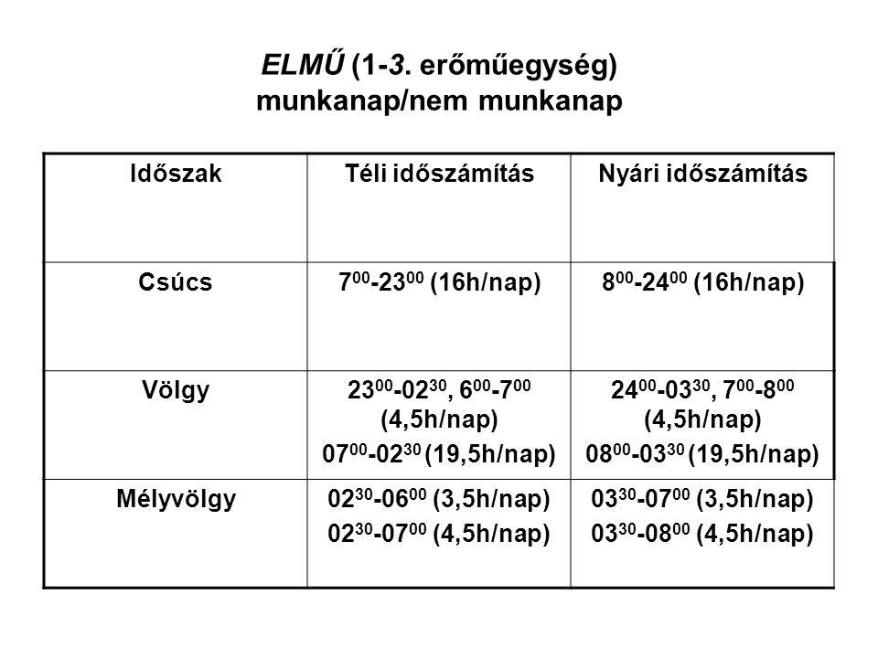 ELMŰ (1-3. erőműegység) munkanap/nem munkanap