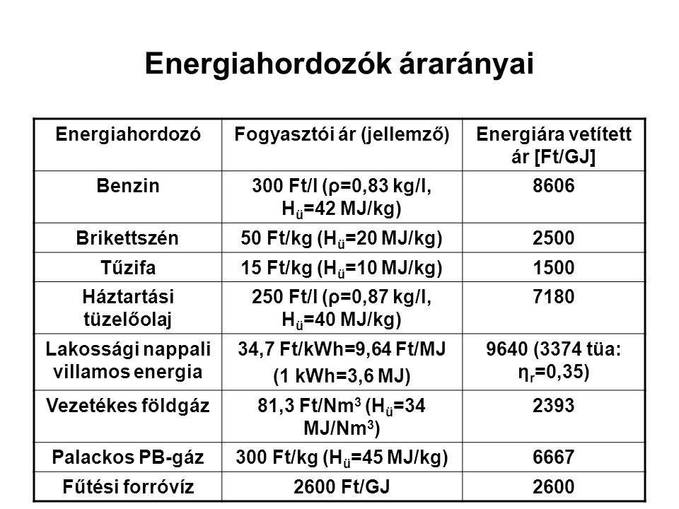Energiahordozók árarányai