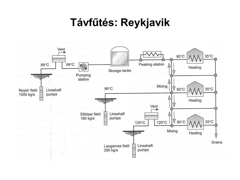 Távfűtés: Reykjavik