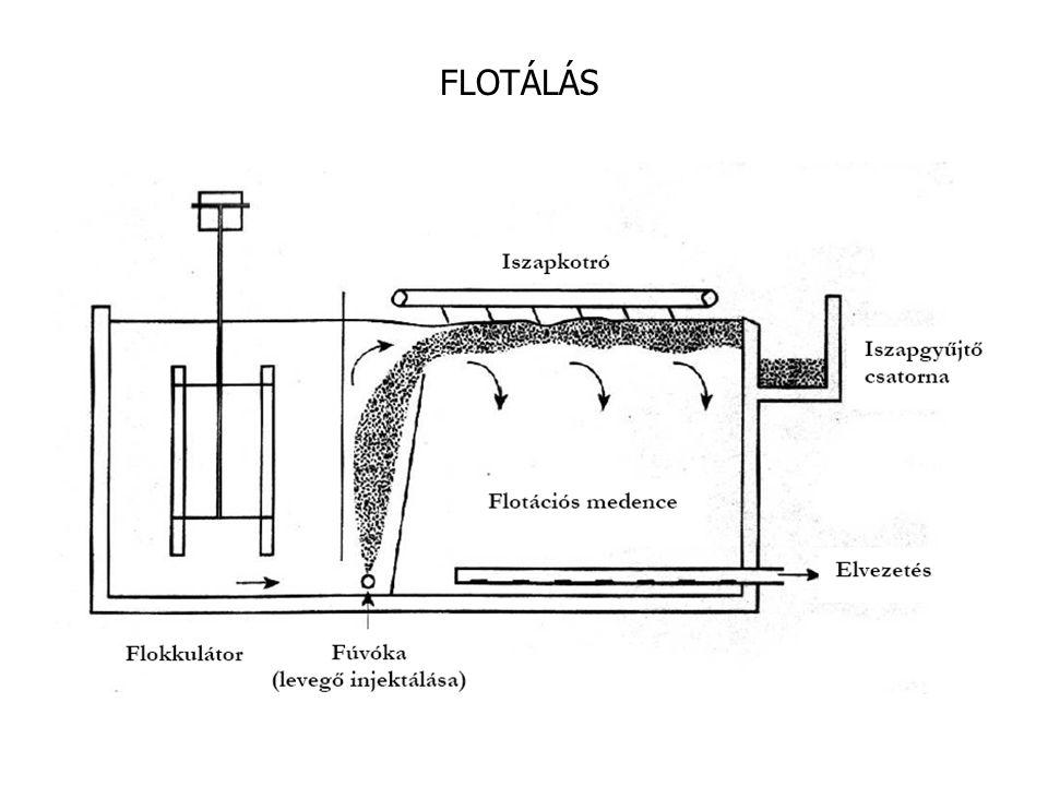 FLOTÁLÁS