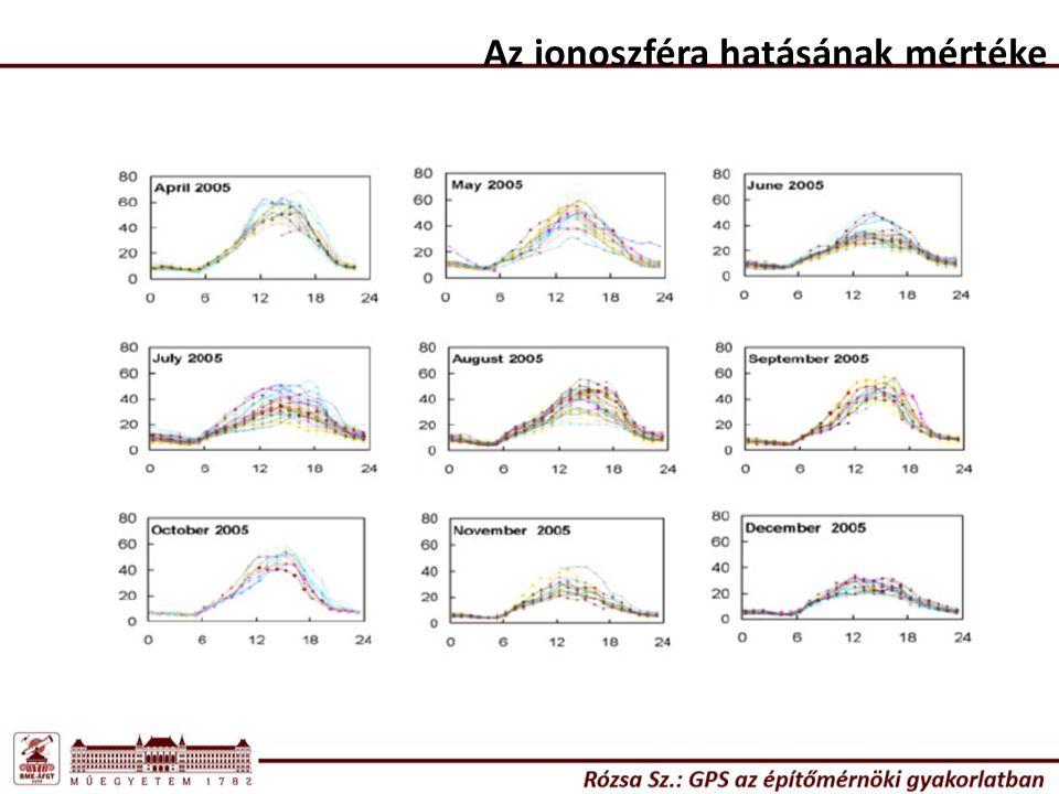 Az ionoszféra hatásának mértéke