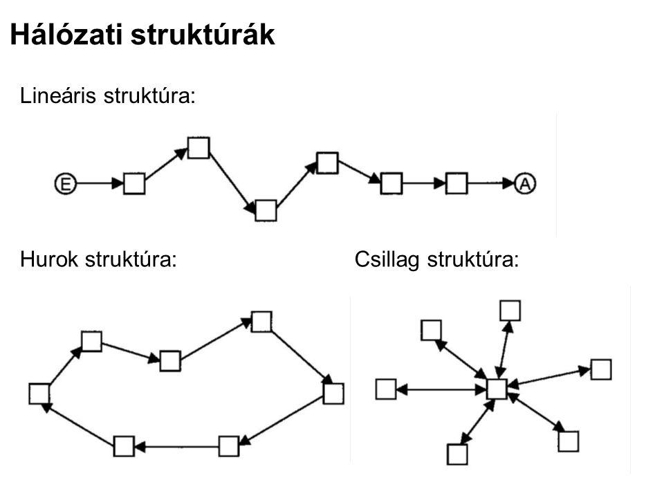 Hálózati struktúrák Lineáris struktúra: Hurok struktúra: