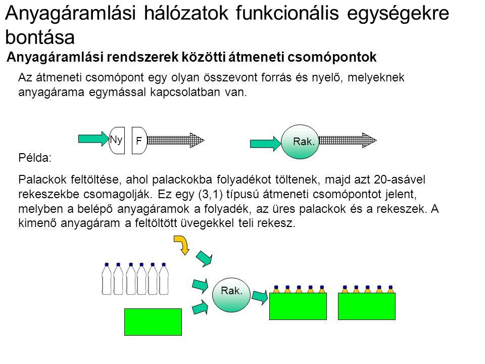 Anyagáramlási hálózatok funkcionális egységekre bontása