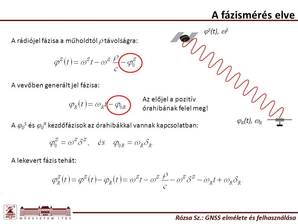 A fázismérés elve jS(t), wS