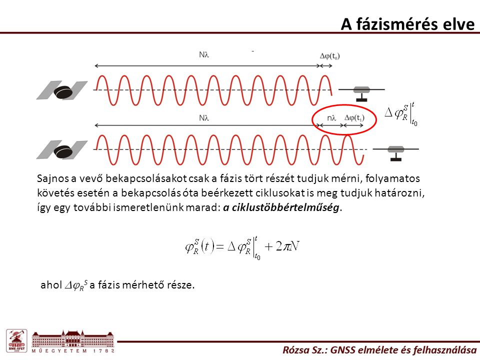 A fázismérés elve Mivel wS közelítőleg egyezik wR-rel: