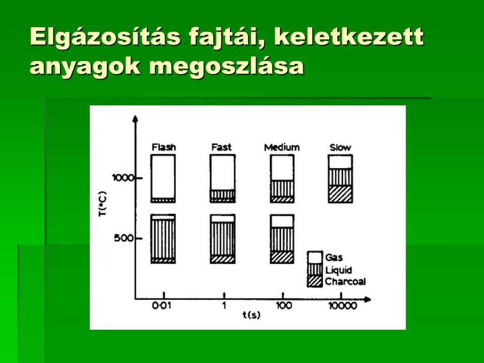 Elgázosítás fajtái, keletkezett anyagok megoszlása
