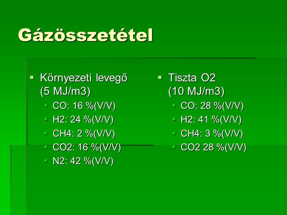 Gázösszetétel Környezeti levegő (5 MJ/m3) Tiszta O2 (10 MJ/m3)