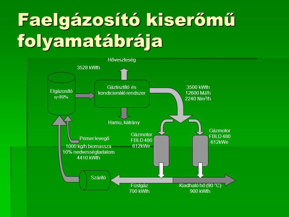 Faelgázosító kiserőmű folyamatábrája