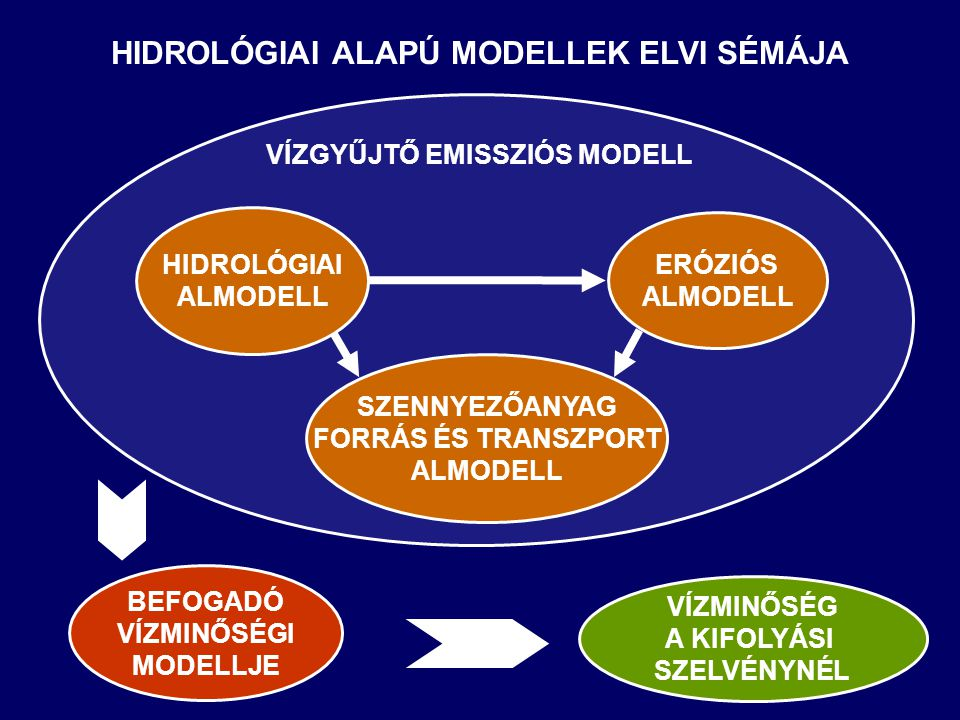 HIDROLÓGIAI ALAPÚ MODELLEK ELVI SÉMÁJA