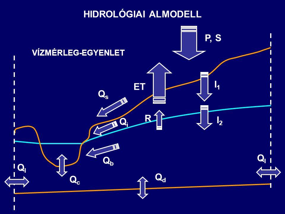 HIDROLÓGIAI ALMODELL P, S I1 ET Qs R I2 Qi Ql Qb Qd Qc