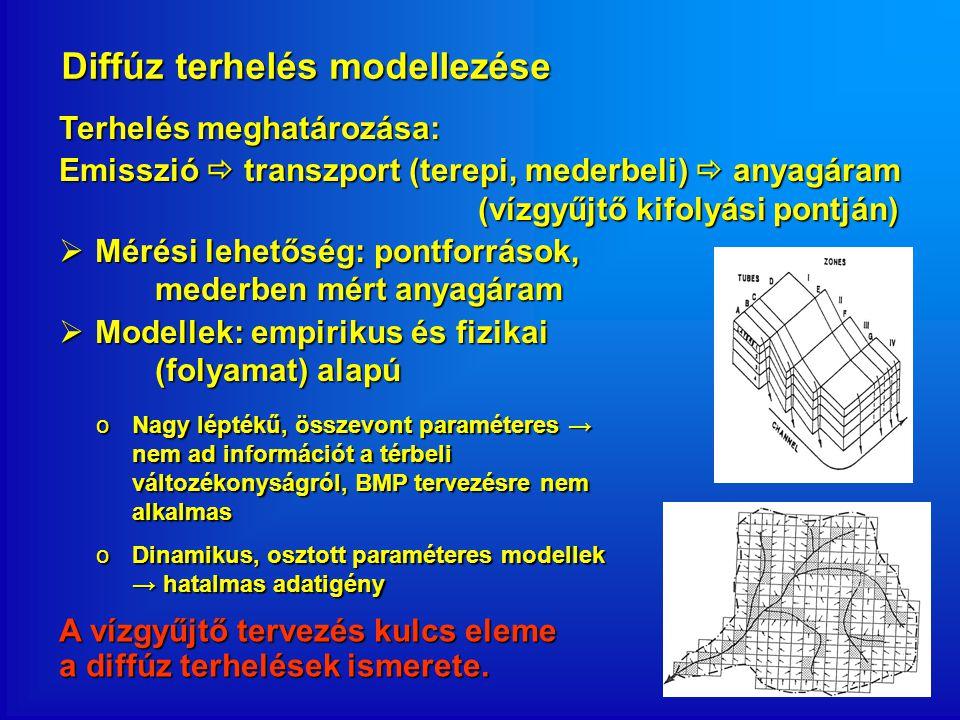Diffúz terhelés modellezése