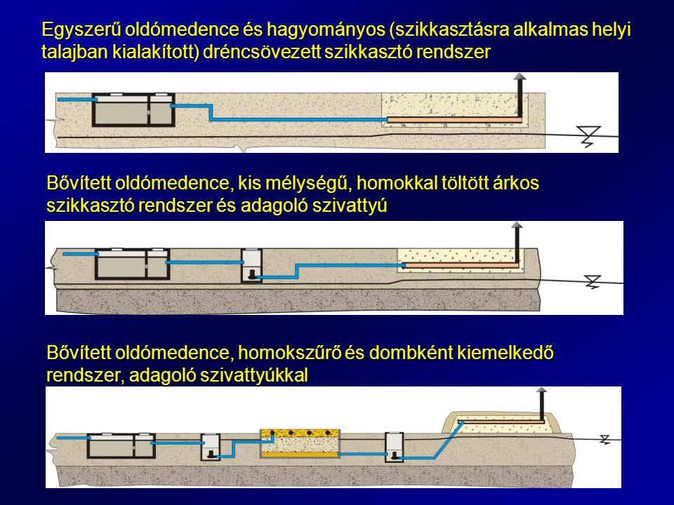 Egyszerű oldómedence és hagyományos (szikkasztásra alkalmas helyi talajban kialakított) dréncsövezett szikkasztó rendszer