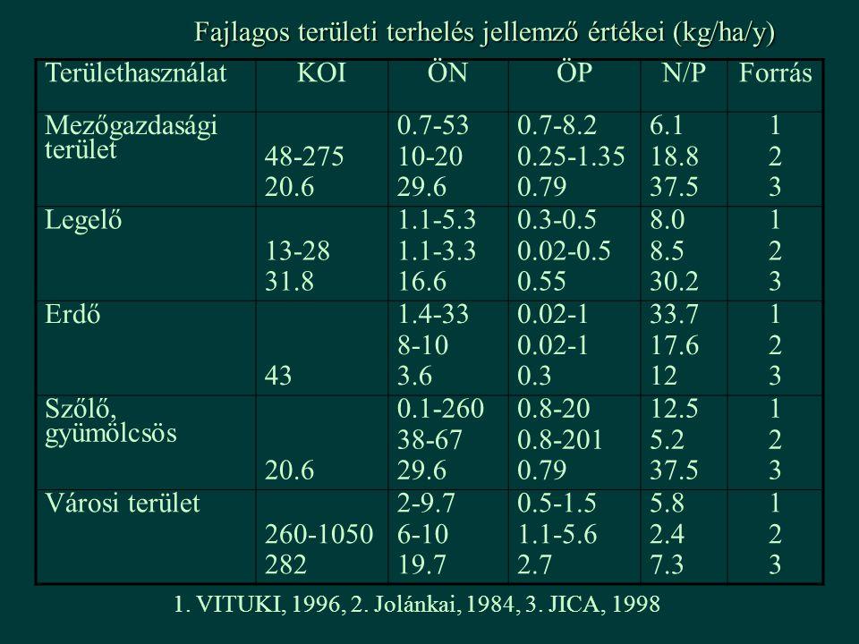 Fajlagos területi terhelés jellemző értékei (kg/ha/y) Területhasználat