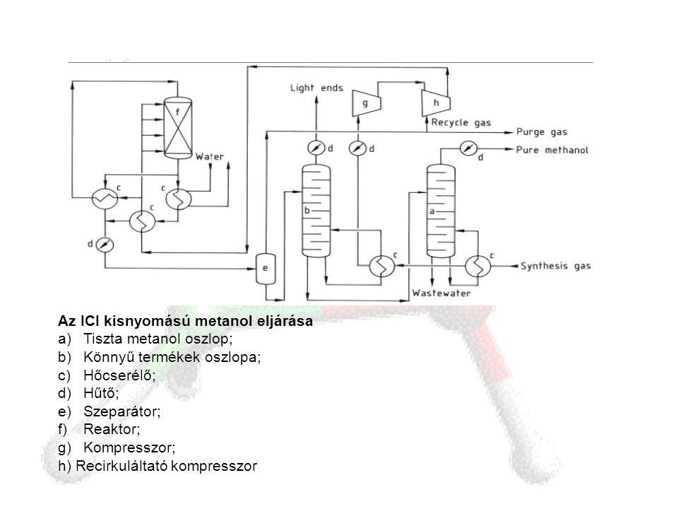Az ICI kisnyomású metanol eljárása