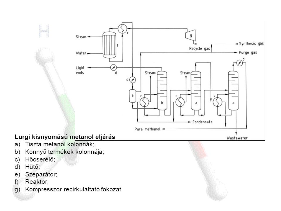 Lurgi kisnyomású metanol eljárás