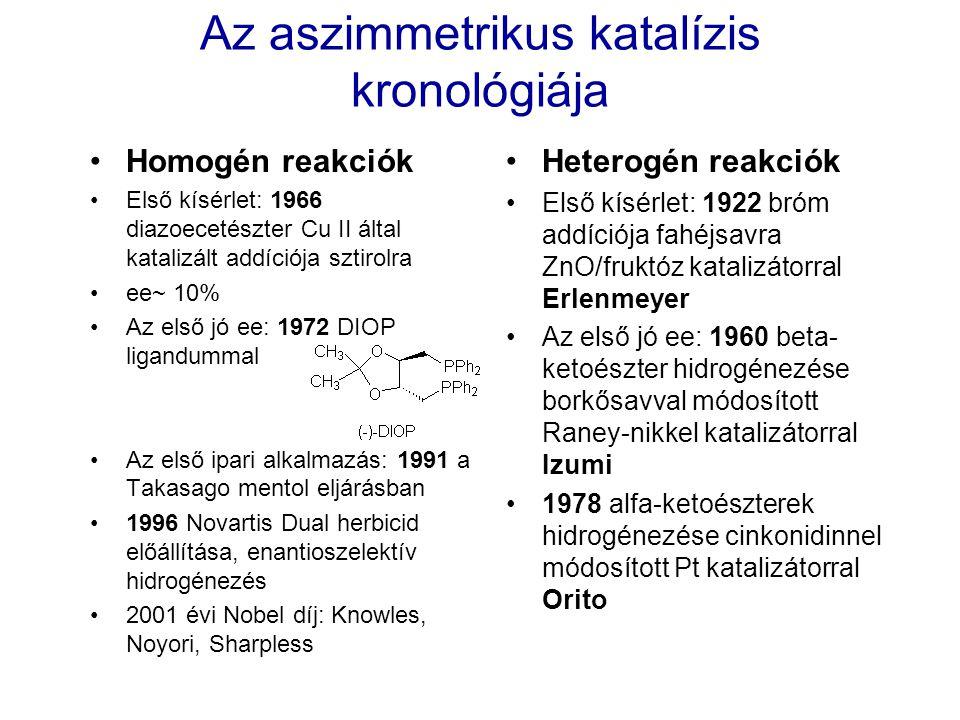 Az aszimmetrikus katalízis kronológiája