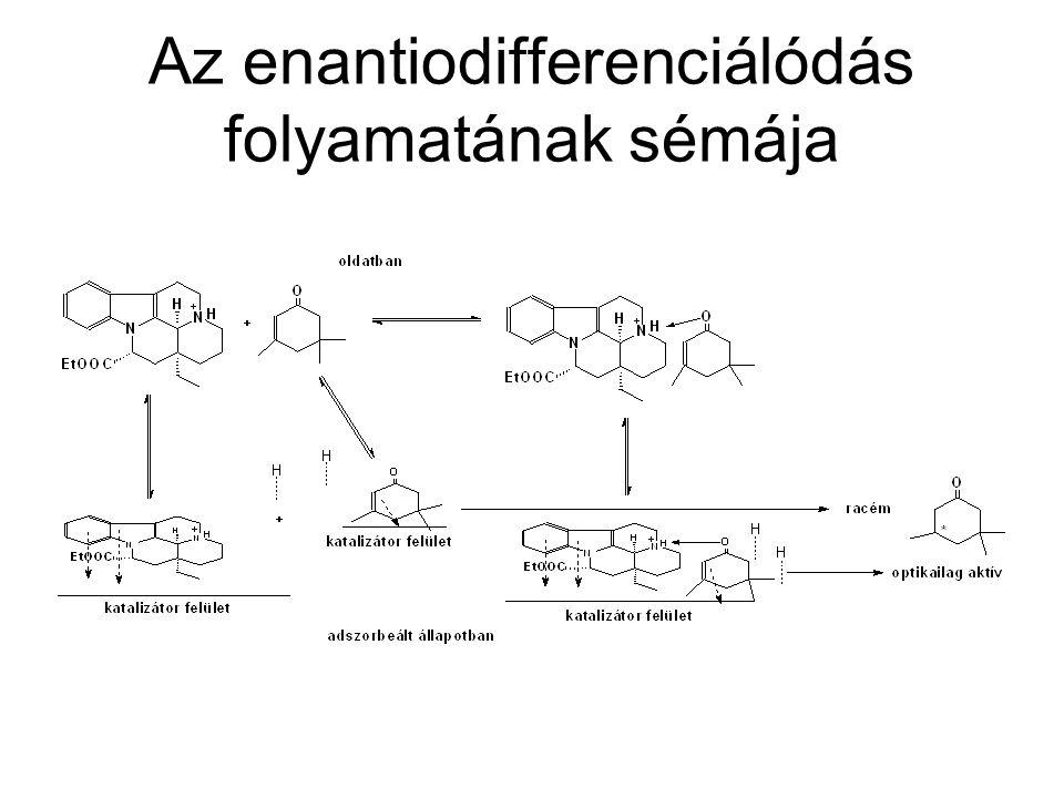 Az enantiodifferenciálódás folyamatának sémája