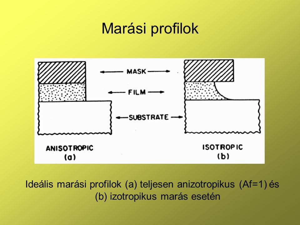 Marási profilok Ideális marási profilok (a) teljesen anizotropikus (Af=1) és (b) izotropikus marás esetén.