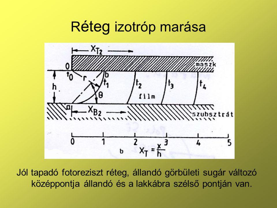 Réteg izotróp marása Jól tapadó fotoreziszt réteg, állandó görbületi sugár változó középpontja állandó és a lakkábra szélső pontján van.