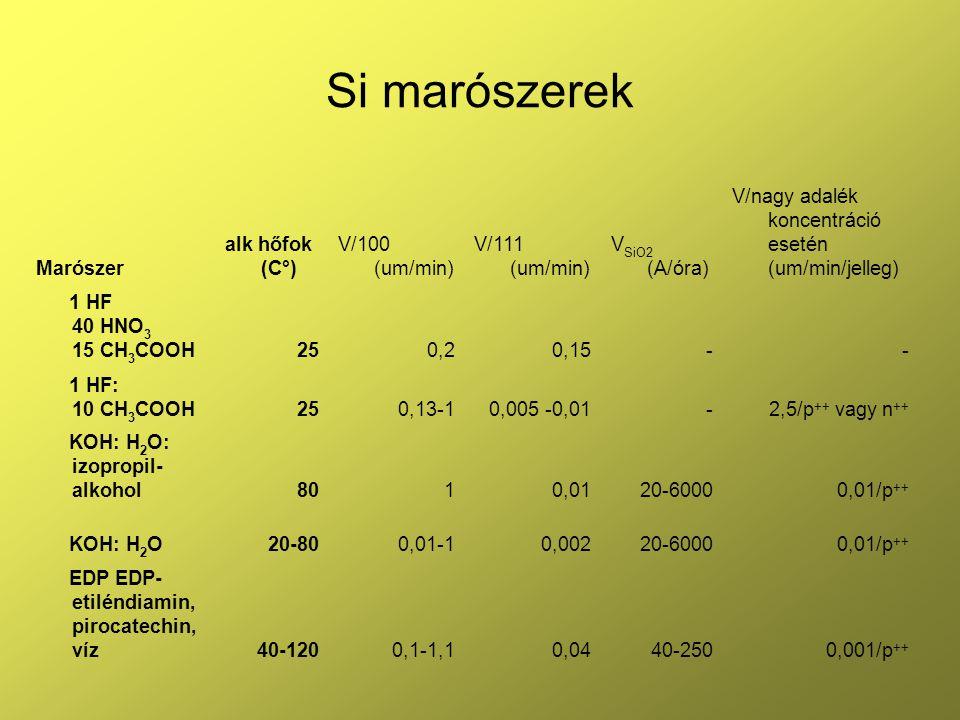 Si marószerek Marószer alk hőfok (C°) V/100 (um/min) V/111 (um/min)