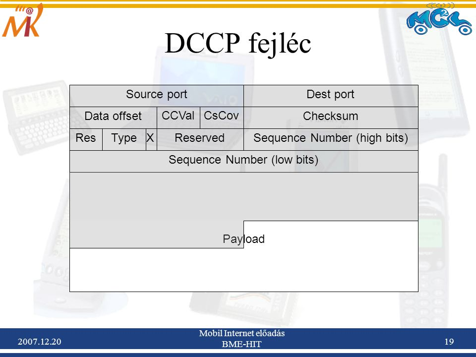 DCCP fejléc Source port Dest port Data offset CCVal CsCov Checksum Res