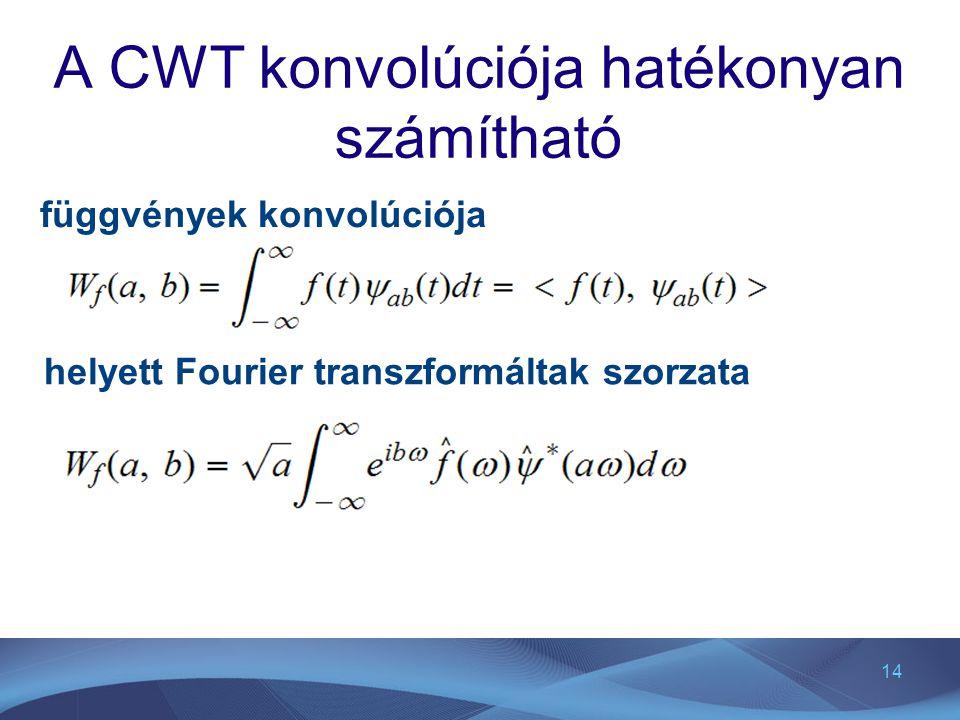 A CWT konvolúciója hatékonyan számítható