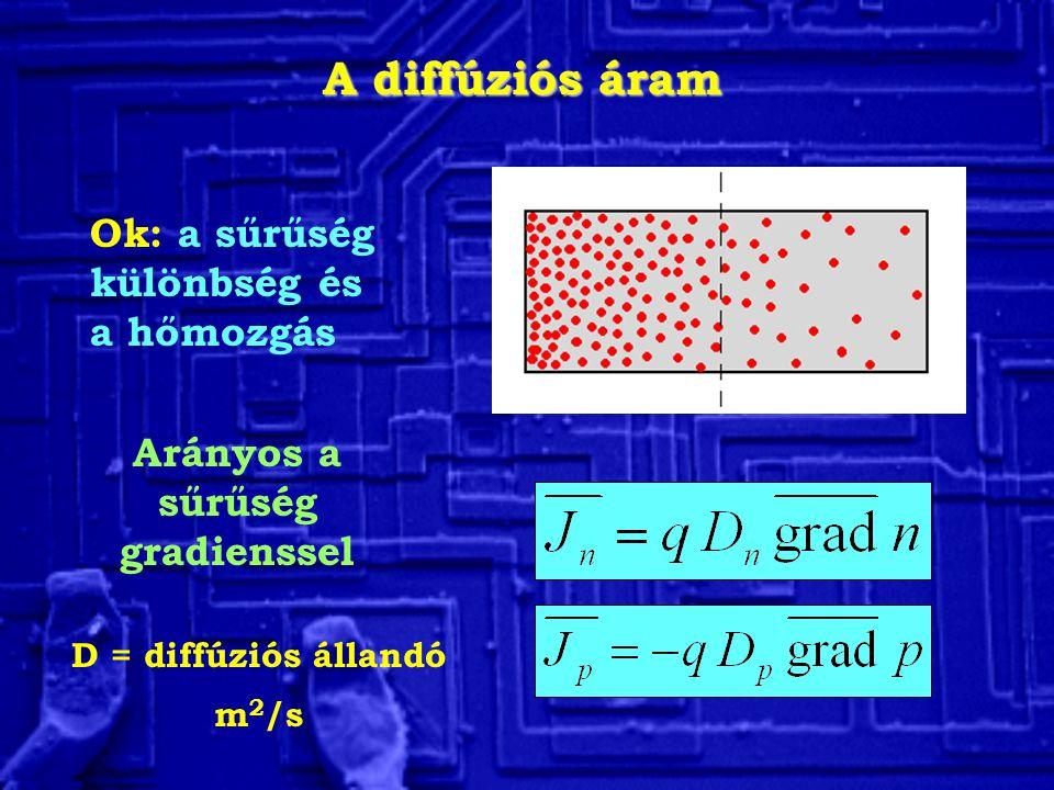 Arányos a sűrűség gradienssel