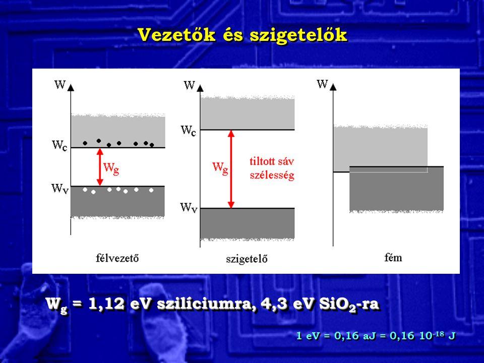 Vezetők és szigetelők Wg = 1,12 eV szilíciumra, 4,3 eV SiO2-ra
