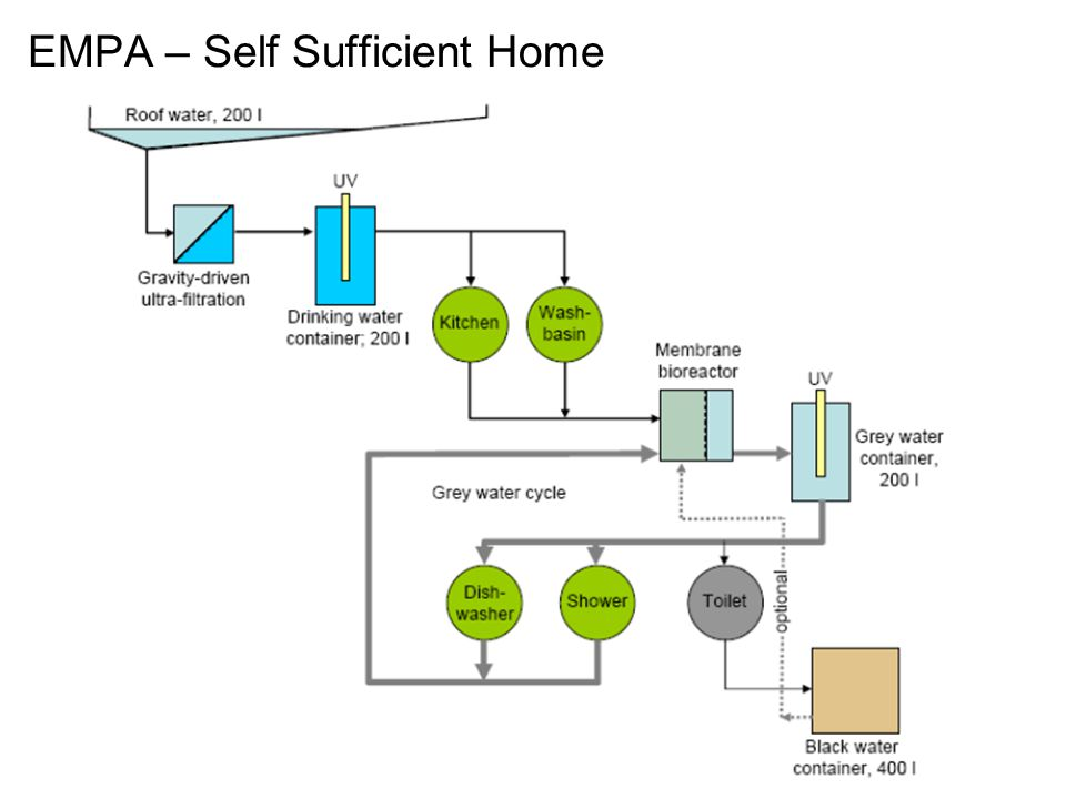 EMPA – Self Sufficient Home