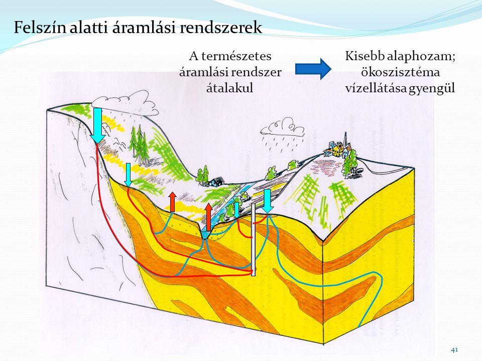 Felszín alatti áramlási rendszerek