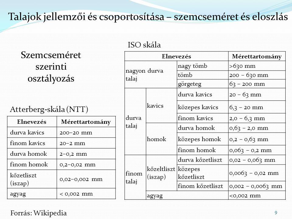 Talajok jellemzői és csoportosítása – szemcseméret és eloszlás