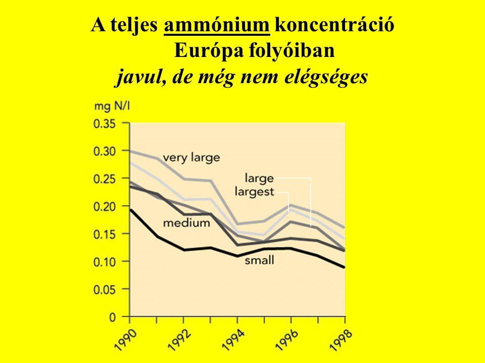 A teljes ammónium koncentráció Európa folyóiban