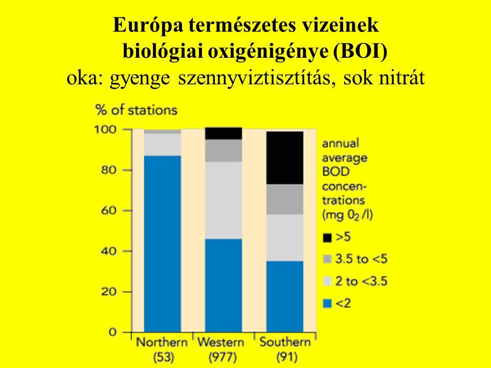 Európa természetes vizeinek biológiai oxigénigénye (BOI)