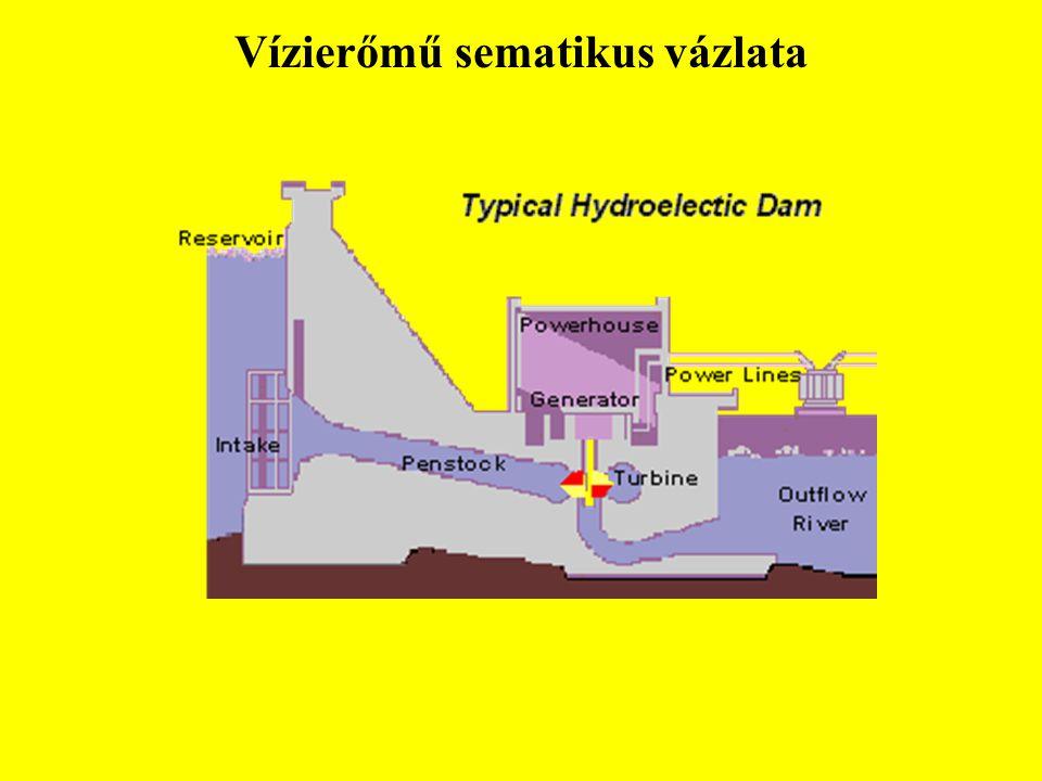 Vízierőmű sematikus vázlata