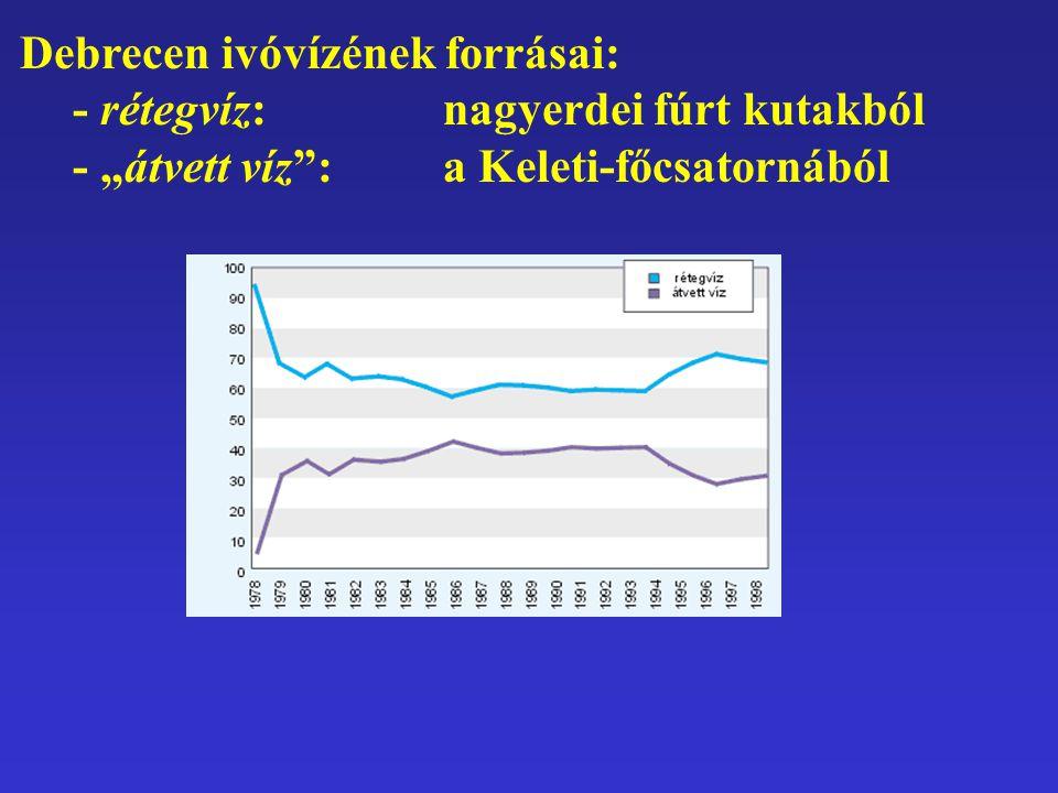 Debrecen ivóvízének forrásai: - rétegvíz: