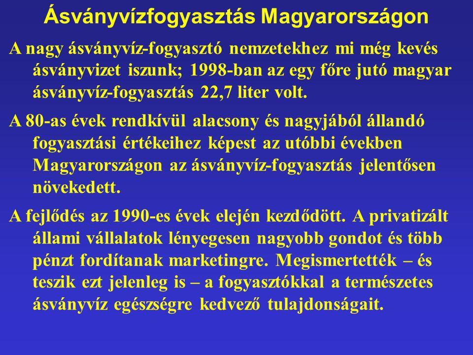 Ásványvízfogyasztás Magyarországon