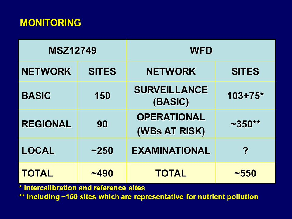 MONITORING MSZ12749 WFD NETWORK SITES BASIC 150 SURVEILLANCE (BASIC)