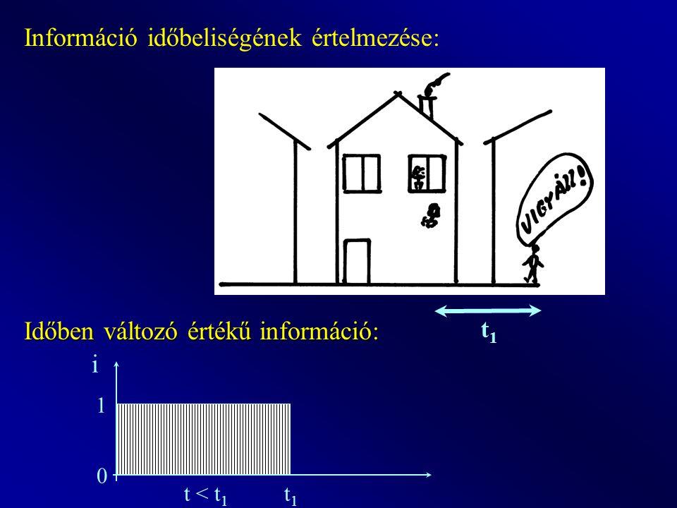 Információ időbeliségének értelmezése: