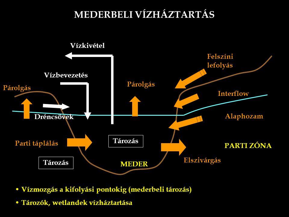 MEDERBELI VÍZHÁZTARTÁS