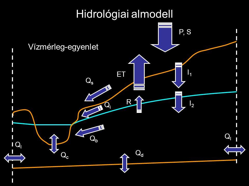 Hidrológiai almodell Vízmérleg-egyenlet P, S I1 ET Qs R I2 Qi Ql Qb Qd