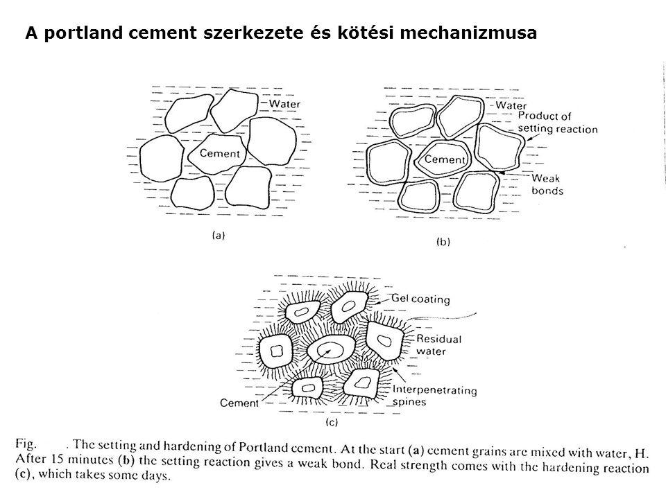 A portland cement szerkezete és kötési mechanizmusa