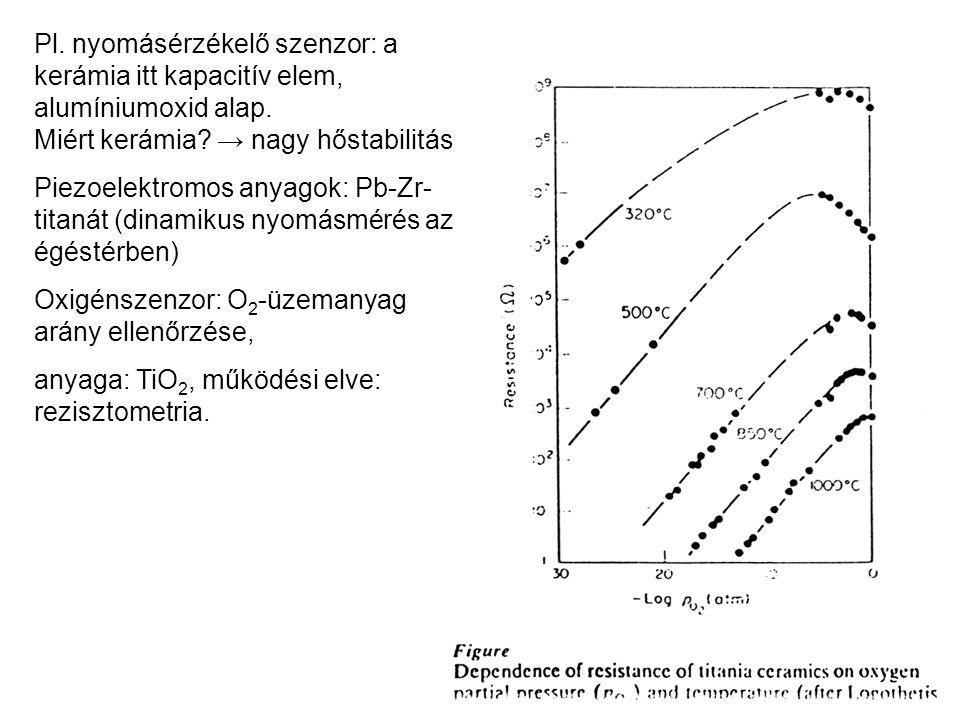 Pl. nyomásérzékelő szenzor: a kerámia itt kapacitív elem, alumíniumoxid alap.