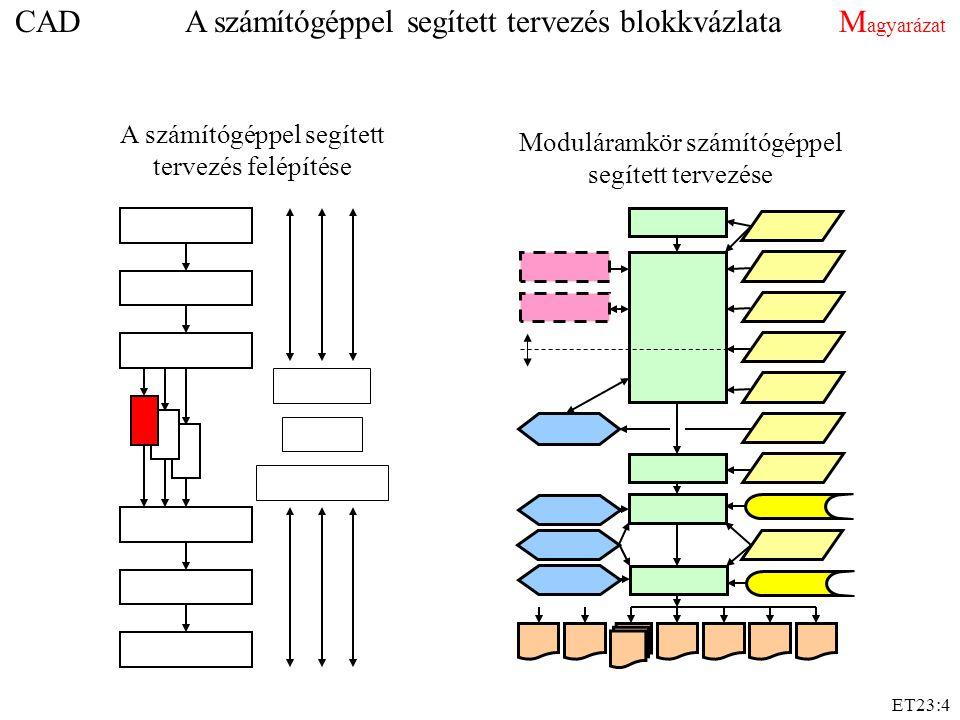 CAD A számítógéppel segített tervezés blokkvázlata Magyarázat