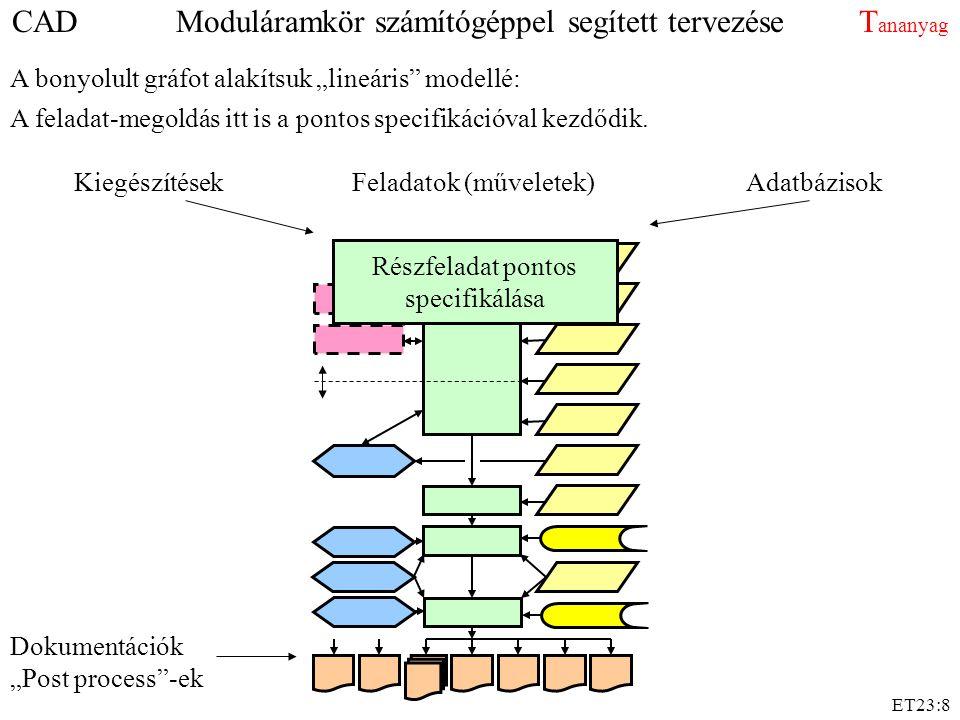 CAD Moduláramkör számítógéppel segített tervezése Tananyag